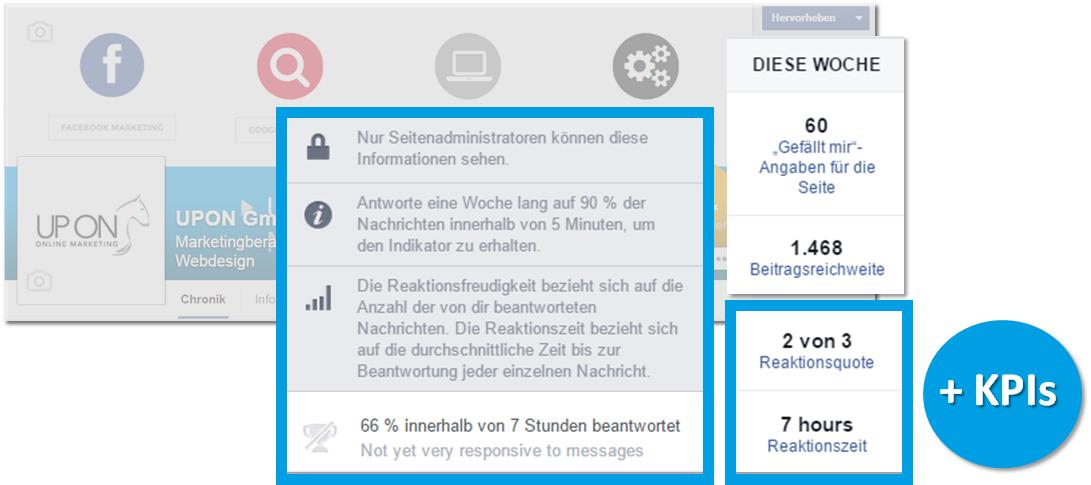 UPON - Fbler - Image Reaktionsquote und Reaktionszeit
