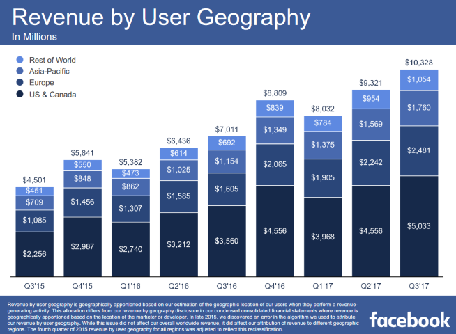 Facebook Revenue Q3 2017